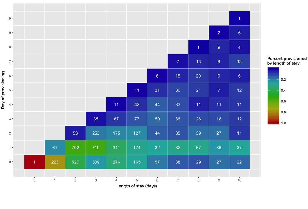 JMIR - Patient Engagement as Measured by Inpatient Portal Use