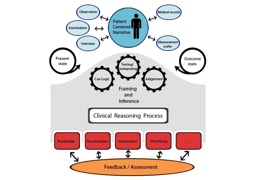 Jmir Web Based Virtual Patients In Nursing Education Development And Validation Of Theory Anchored Design And Activity Models Georg Journal Of Medical Internet Research