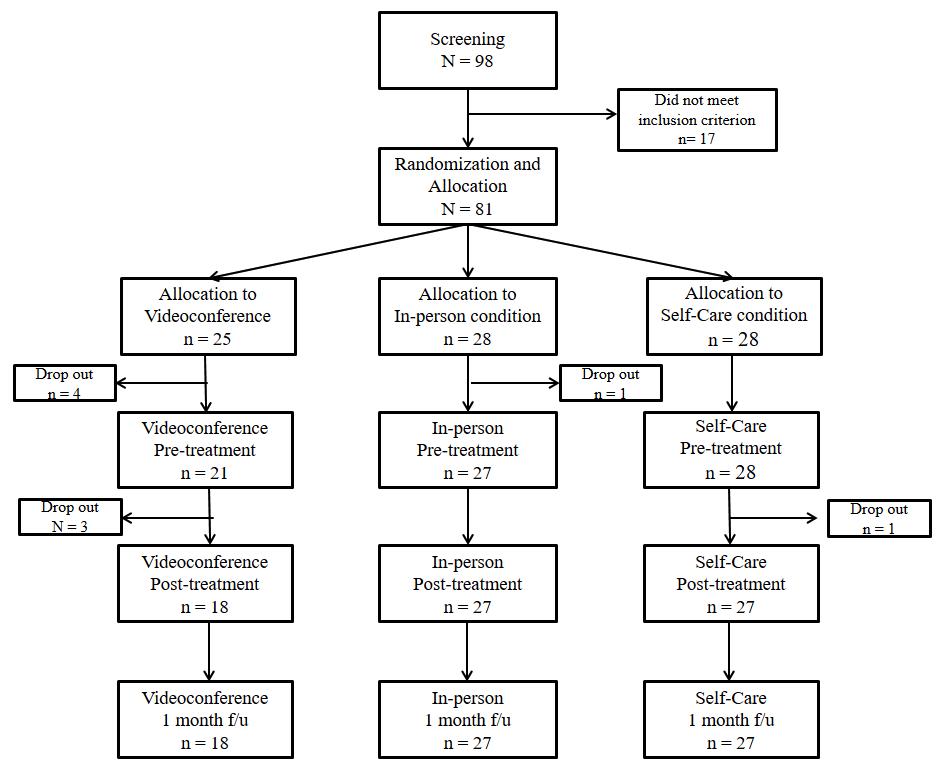 JMIR - A Mobile Videoconference-Based Intervention on Stress