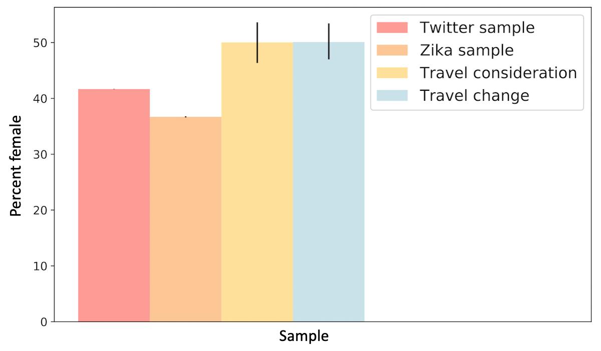 JMIR - Identifying Protective Health Behaviors on Twitter