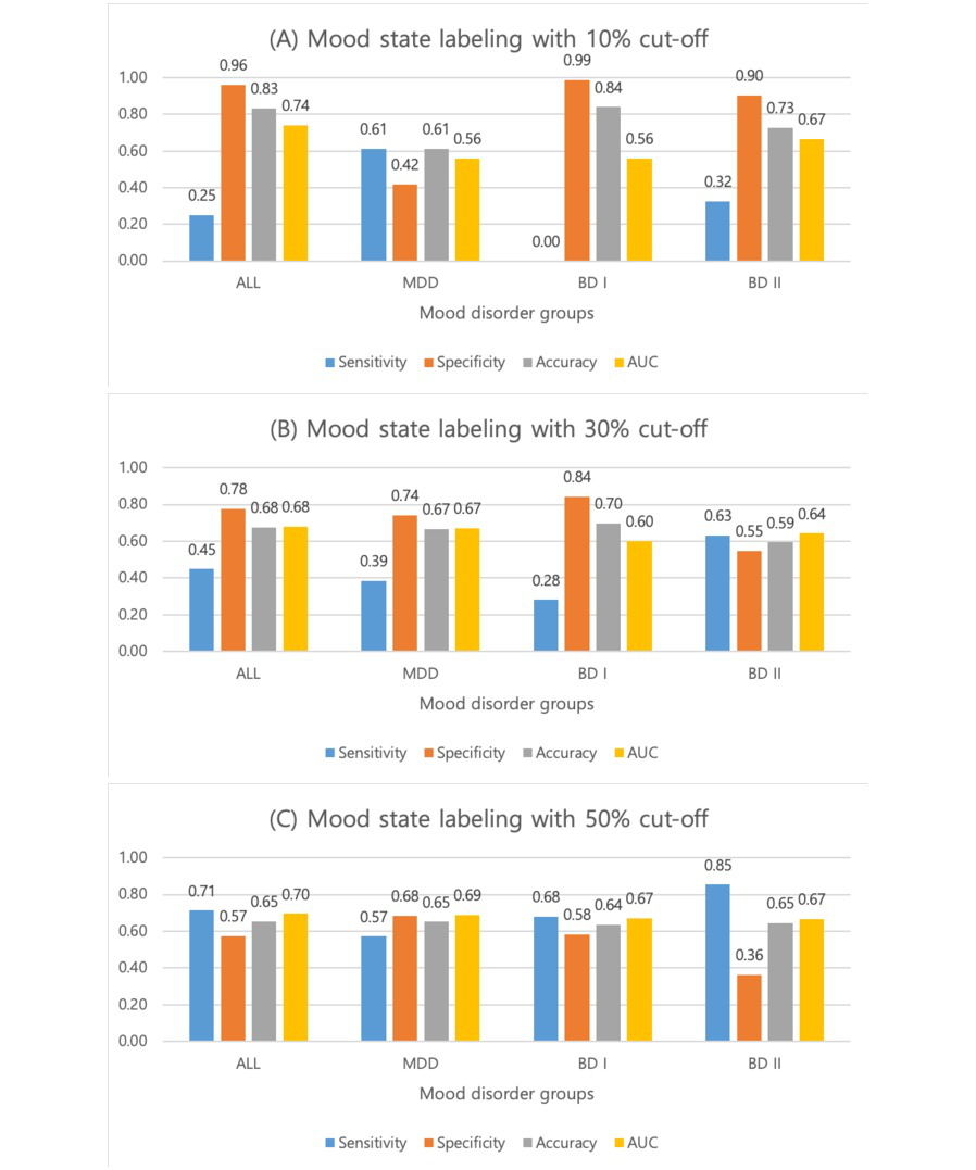JMIR - Mood Prediction of Patients With Mood Disorders by