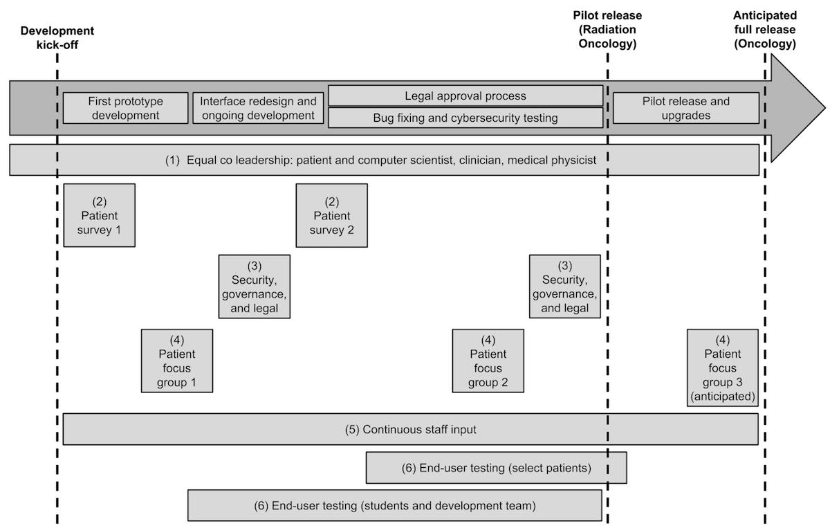 JMIR - Design and Development of a Person-Centered Patient Portal