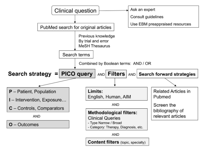 JMIR - Sensitivity and Predictive Value of 15 PubMed Search