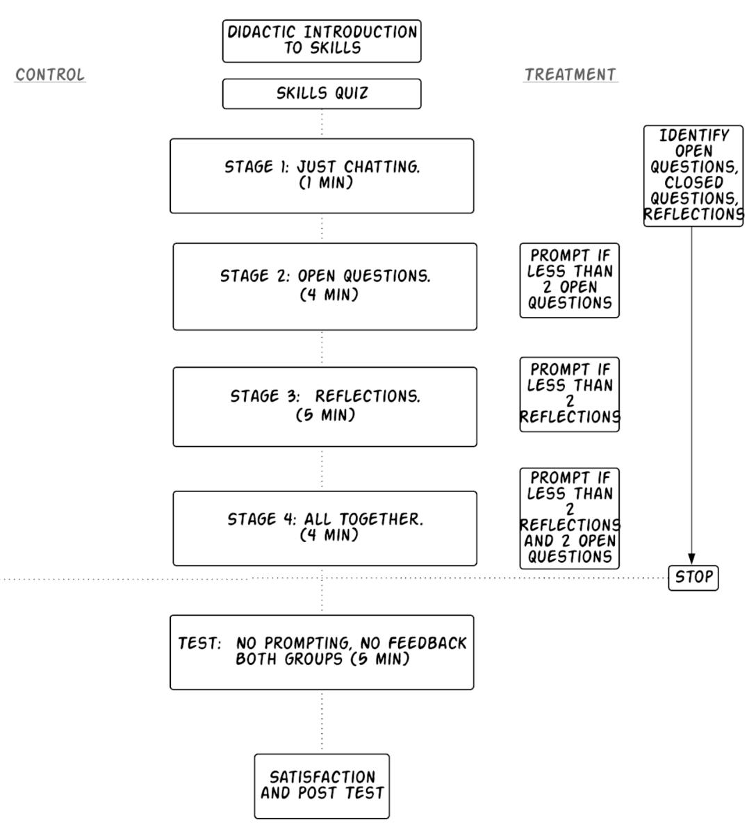 JMIR - Development and Evaluation of ClientBot: Patient-Like