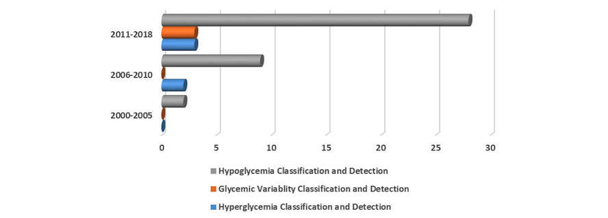 JMIR - Data-Driven Blood Glucose Pattern Classification and