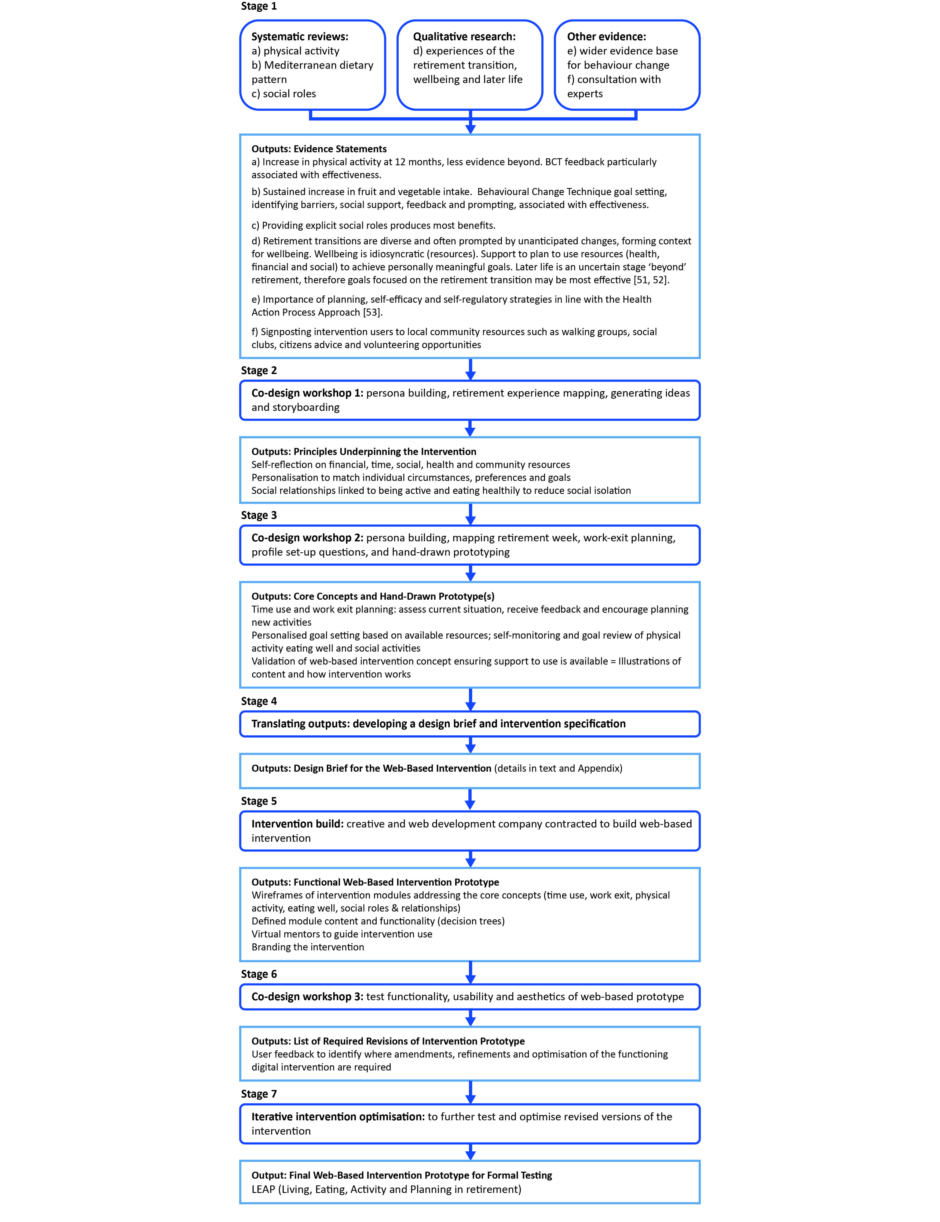 JMIR - Integrating Evidence From Systematic Reviews, Qualitative