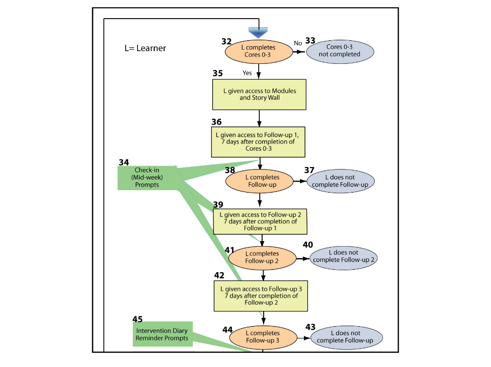 Jmir Using Instructional Design Process To Improve Design And Development Of Internet Interventions Hilgart Journal Of Medical Internet Research