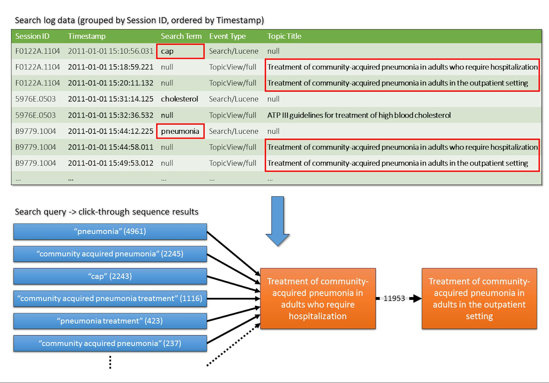 JMIR - Analyzing Information Seeking and Drug-Safety Alert