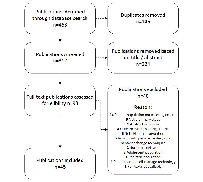 JMIR - Persuasive System Design Principles and Behavior