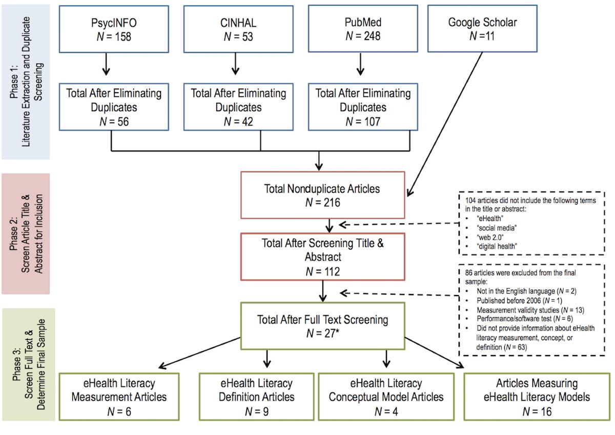 JMIR - Proposing a Transactional Model of eHealth Literacy