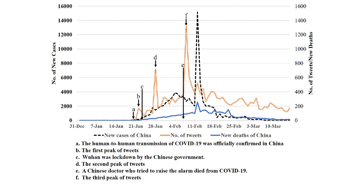 Jmir Nature And Diffusion Of Covid 19 Related Oral Health Information On Chinese Social Media Analysis Of Tweets On Weibo Tao Journal Of Medical Internet Research