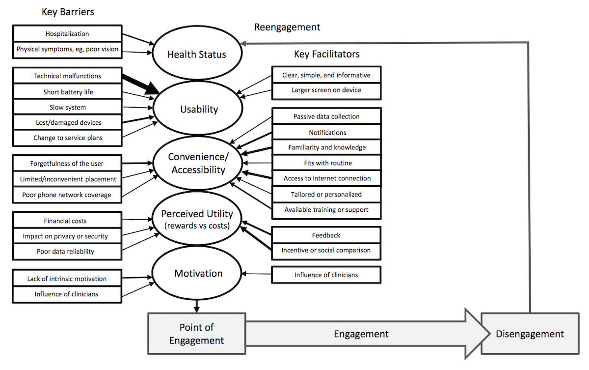 JMIR - Barriers to and Facilitators of Engagement With