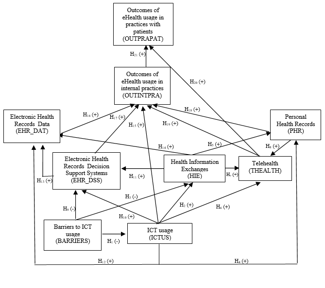 JMIR - Modeling and Predicting Outcomes of eHealth Usage by
