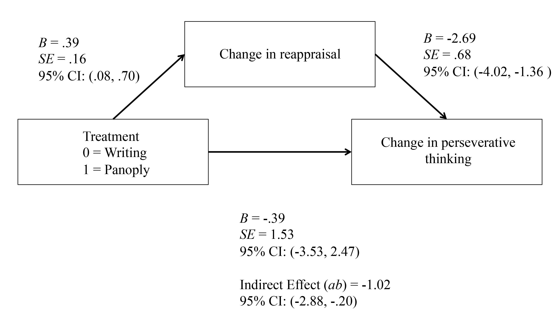 JMIR - Efficacy of a Web-Based, Crowdsourced Peer-To-Peer