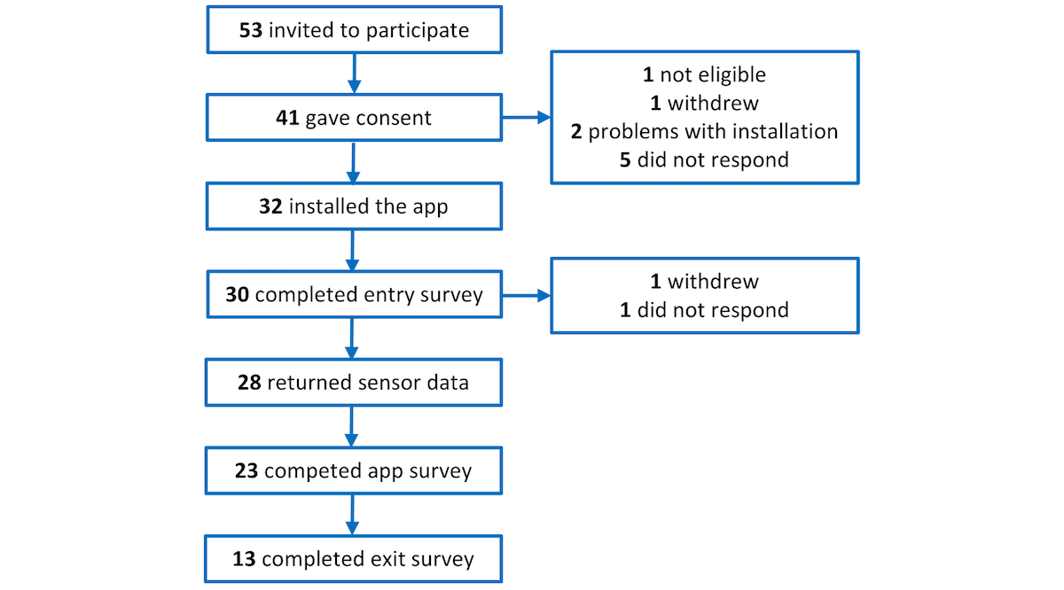 JMIR - Using Mobile Phone Sensor Technology for Mental Health