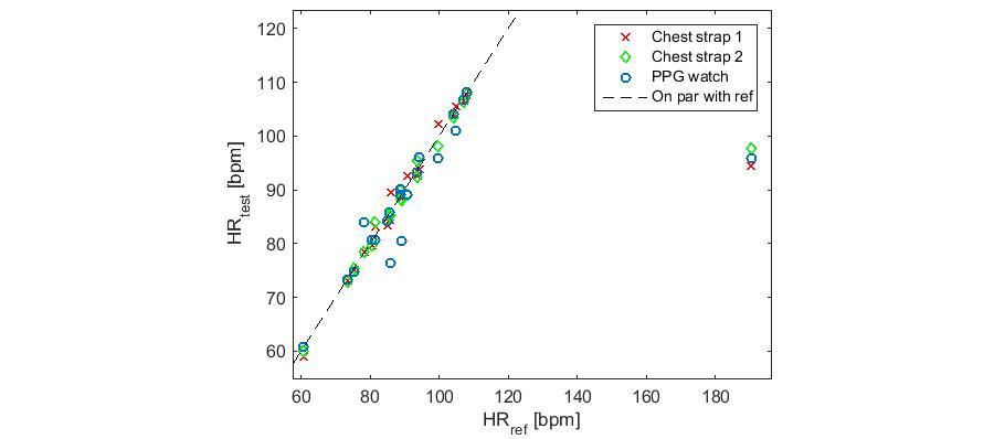JMIR - Methodological Shortcomings of Wrist-Worn Heart Rate Monitors