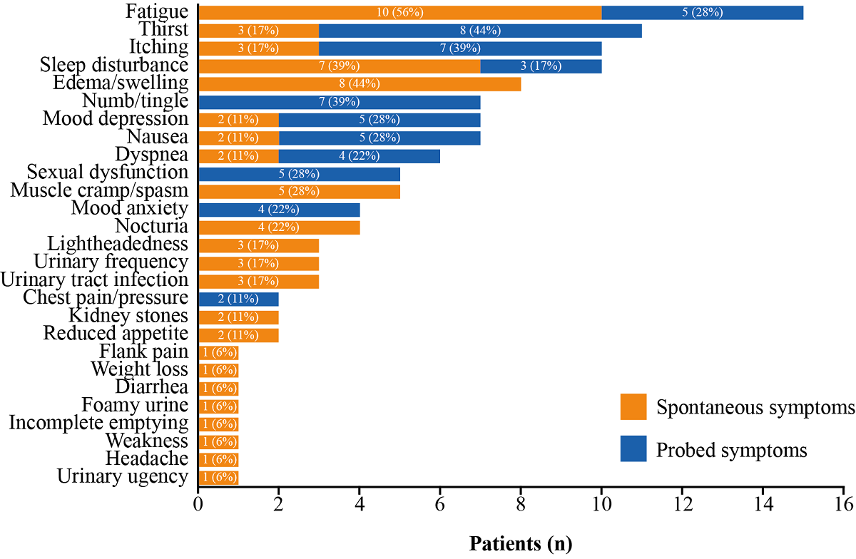 Jmir Characteristics Symptom Severity And Experiences Of Patients Reporting Chronic Kidney Disease In The Patientslikeme Online Health Community Retrospective And Qualitative Study James Journal Of Medical Internet Research
