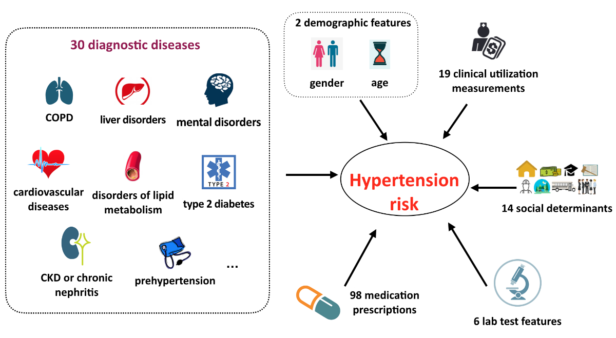 JMIR - Prediction of Incident Hypertension Within the Next Year