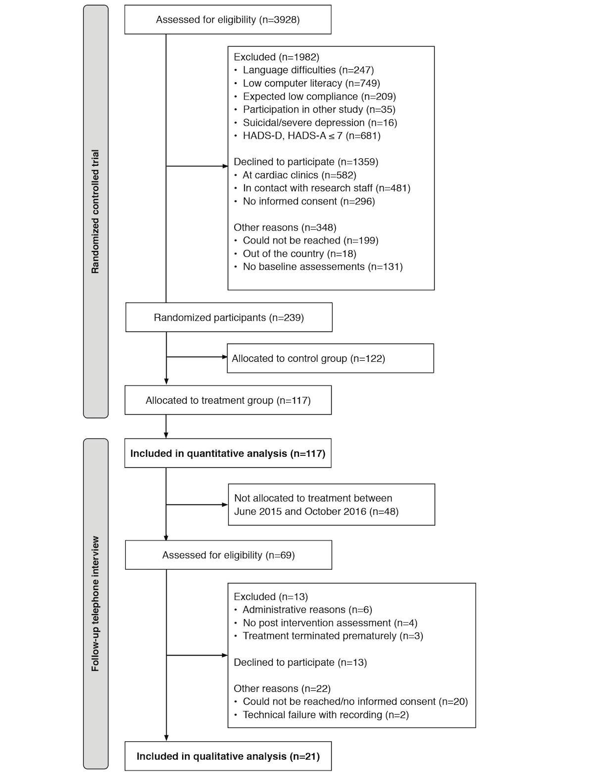 JMIR - Treatment Activity, User Satisfaction, and