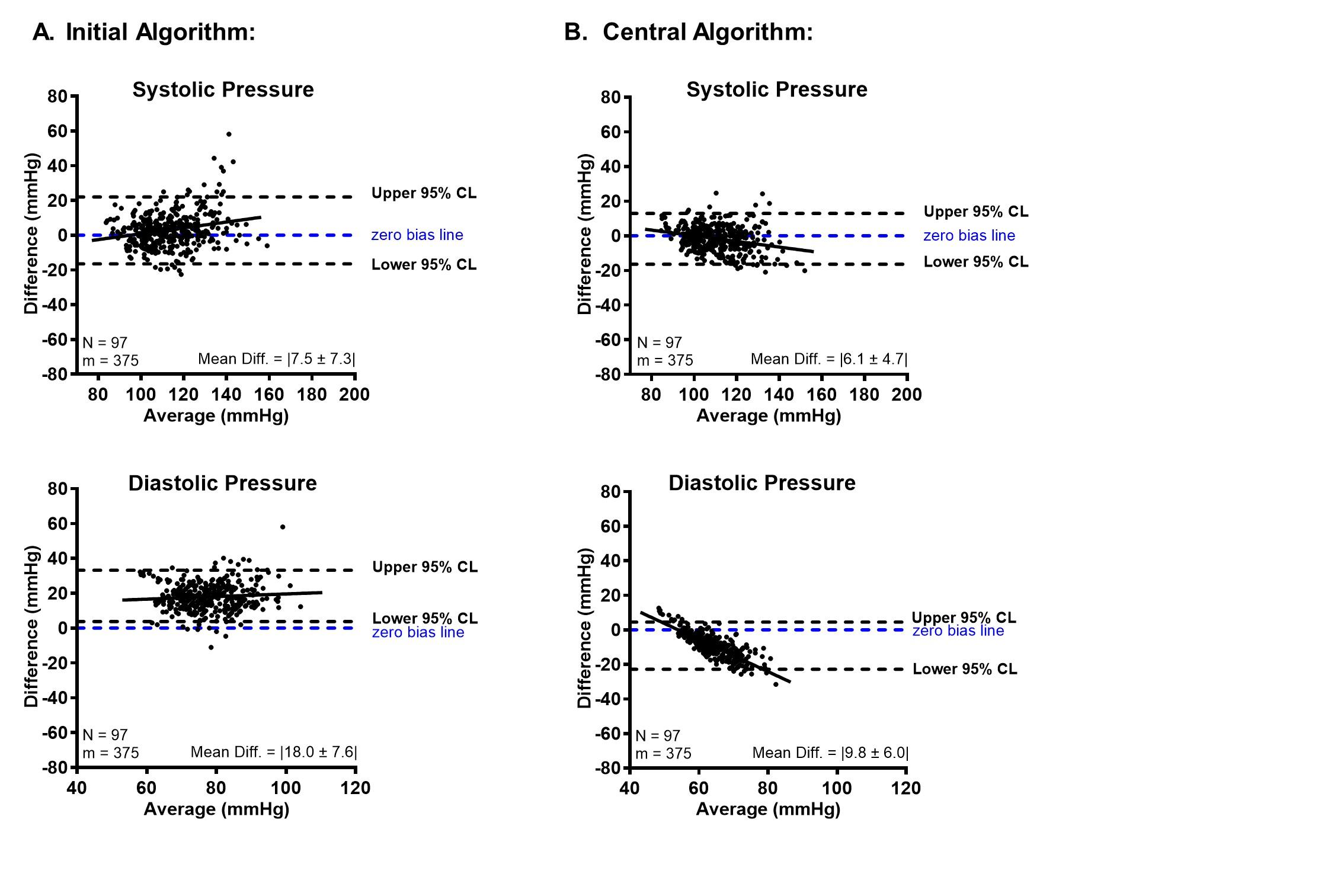 JMIR - A Comparison and Calibration of a Wrist-Worn Blood