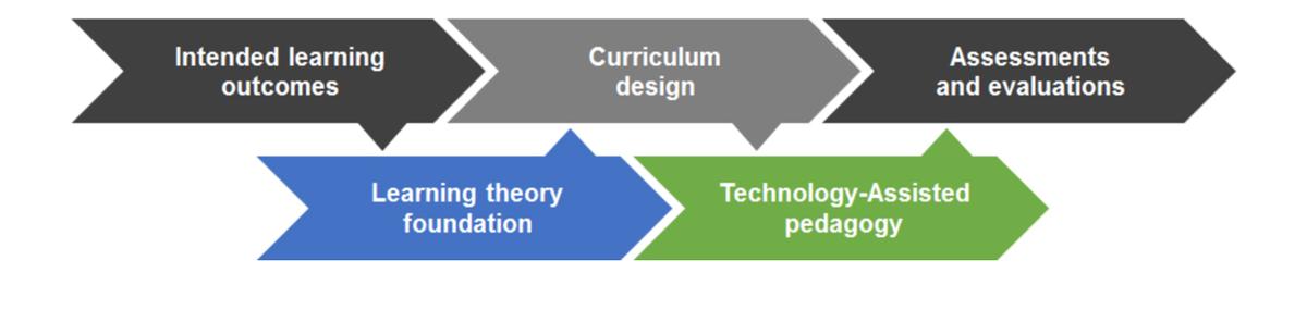 JMIR - Health Professions' Digital Education: Review of