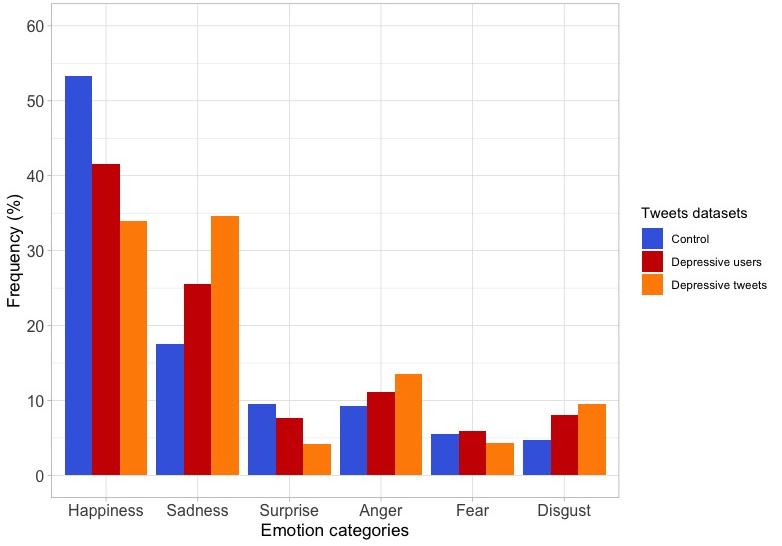 JMIR - Detecting Signs of Depression in Tweets in Spanish