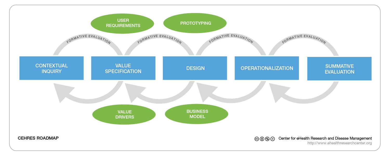 JMIR - A Holistic Framework to Improve the Uptake and Impact