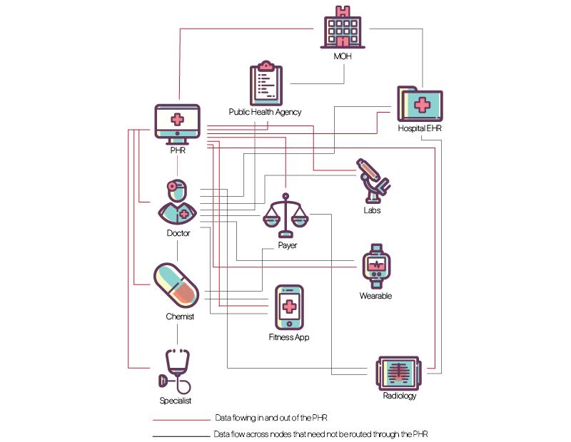 JMIR - Reimagining Health Data Exchange: An Application
