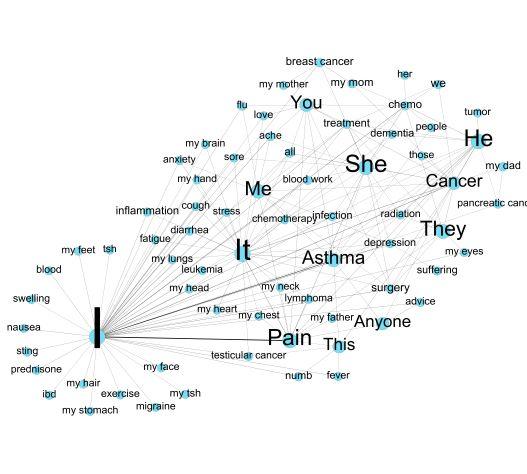 Jmir Mining Of Textual Health Information From Reddit Analysis