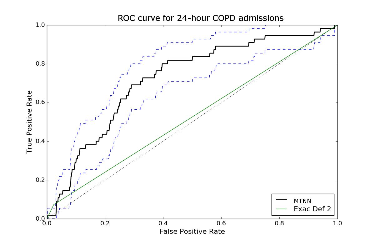JMIR - Improving Prediction of Risk of Hospital Admission in
