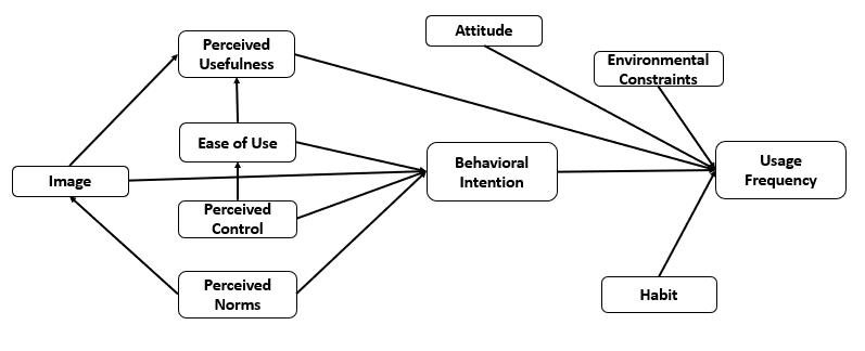 JMIR - Health Care Professionals' Social Media Behavior and