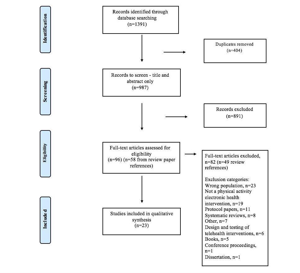JMIR - Behavior Change Techniques in Physical Activity