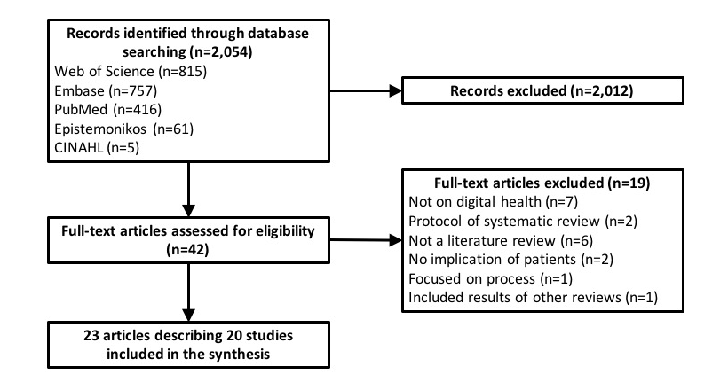 Jmir Methods To Evaluate The Effects Of Internet Based