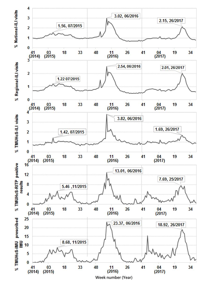 JMIR - An Integrated Influenza Surveillance Framework Based