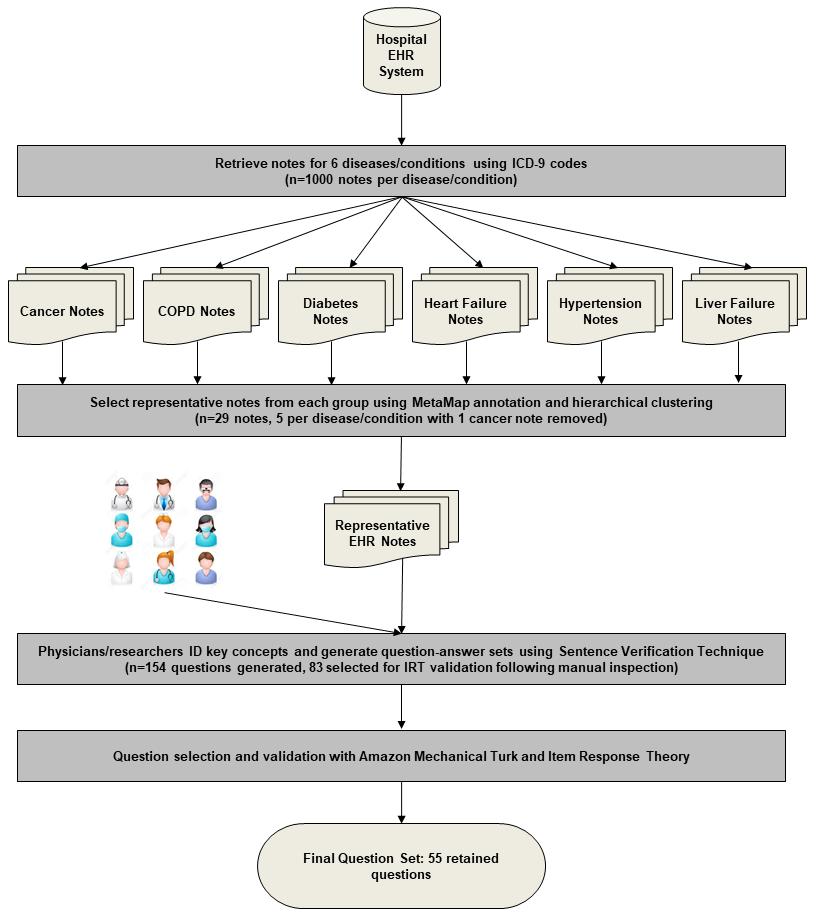 JMIR - ComprehENotes, an Instrument to Assess Patient