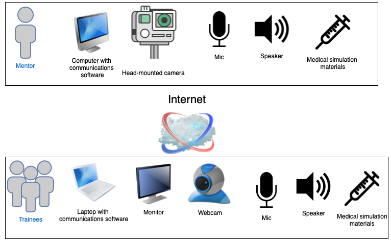 JMIR - Evaluation of a Mobile Telesimulation Unit to Train Rural and