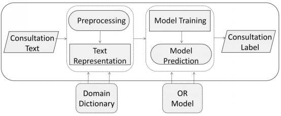 JMIR - Evaluating Doctor Performance: Ordinal Regression