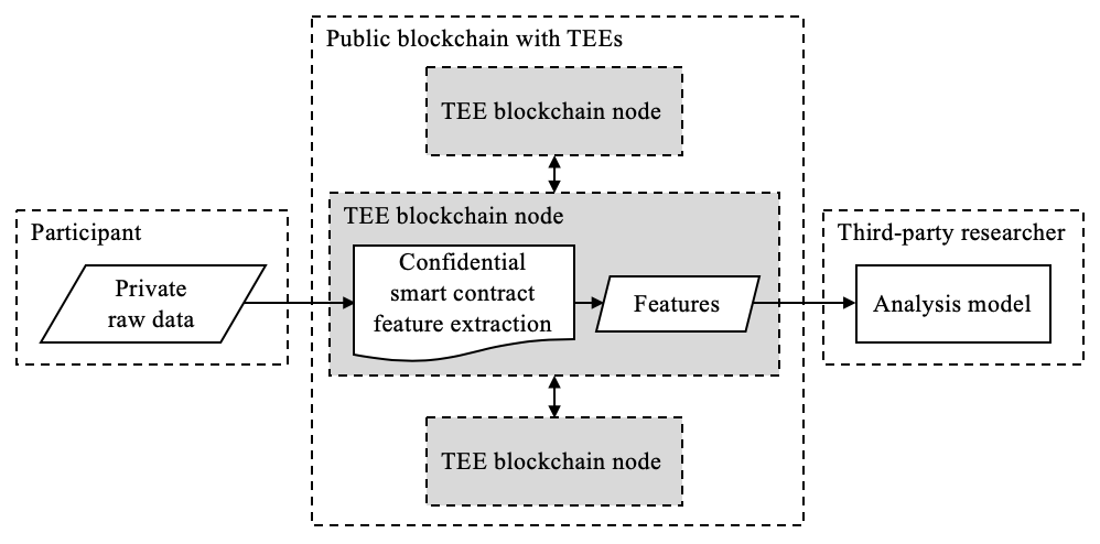 JMIR - Privacy-Preserving Methods for Feature Engineering