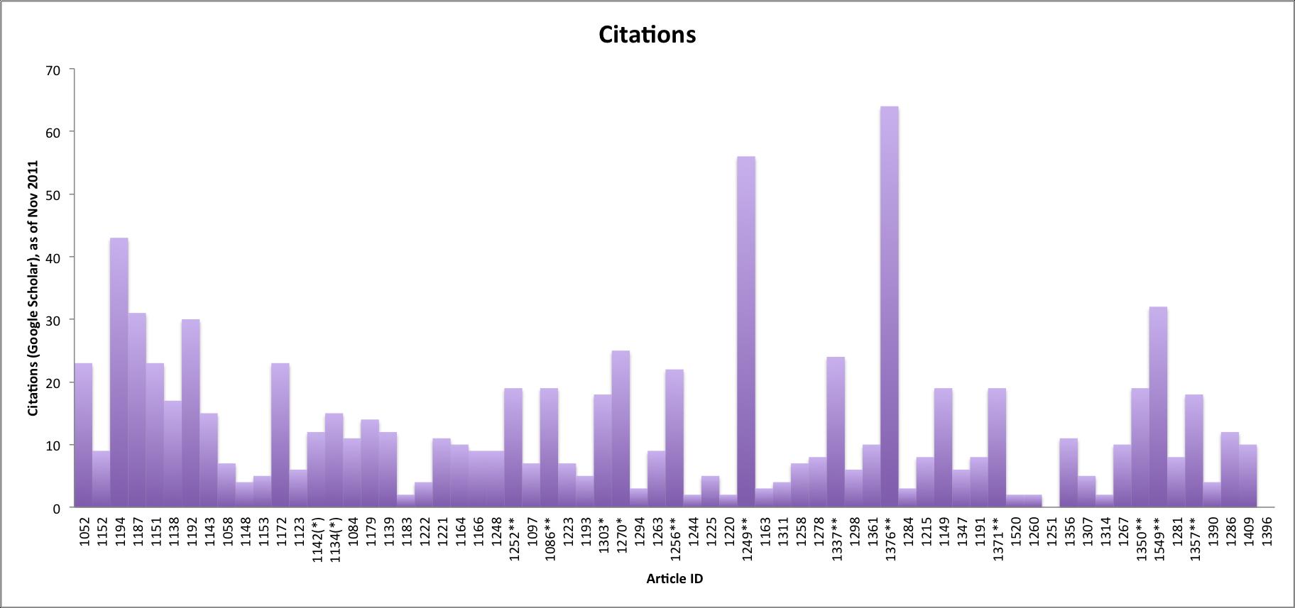 Jmir Can Tweets Predict Citations Metrics Of Social