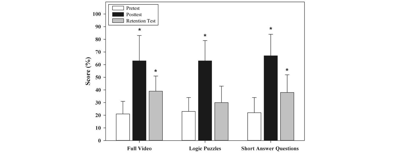JMIR - Test-Enhanced E-Learning Strategies in Postgraduate