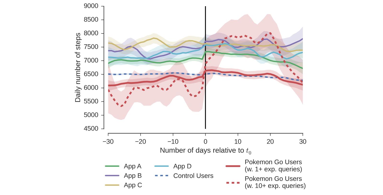 JMIR - Influence of Pokémon Go on Physical Activity: Study and