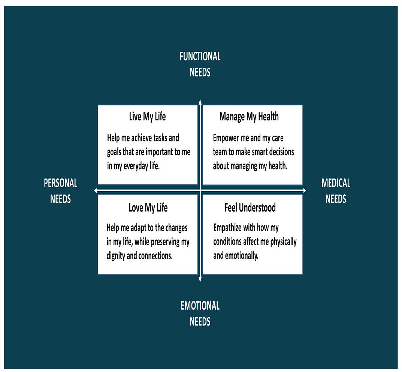 JMIR - Using Human-Centered Design to Build a Digital Health