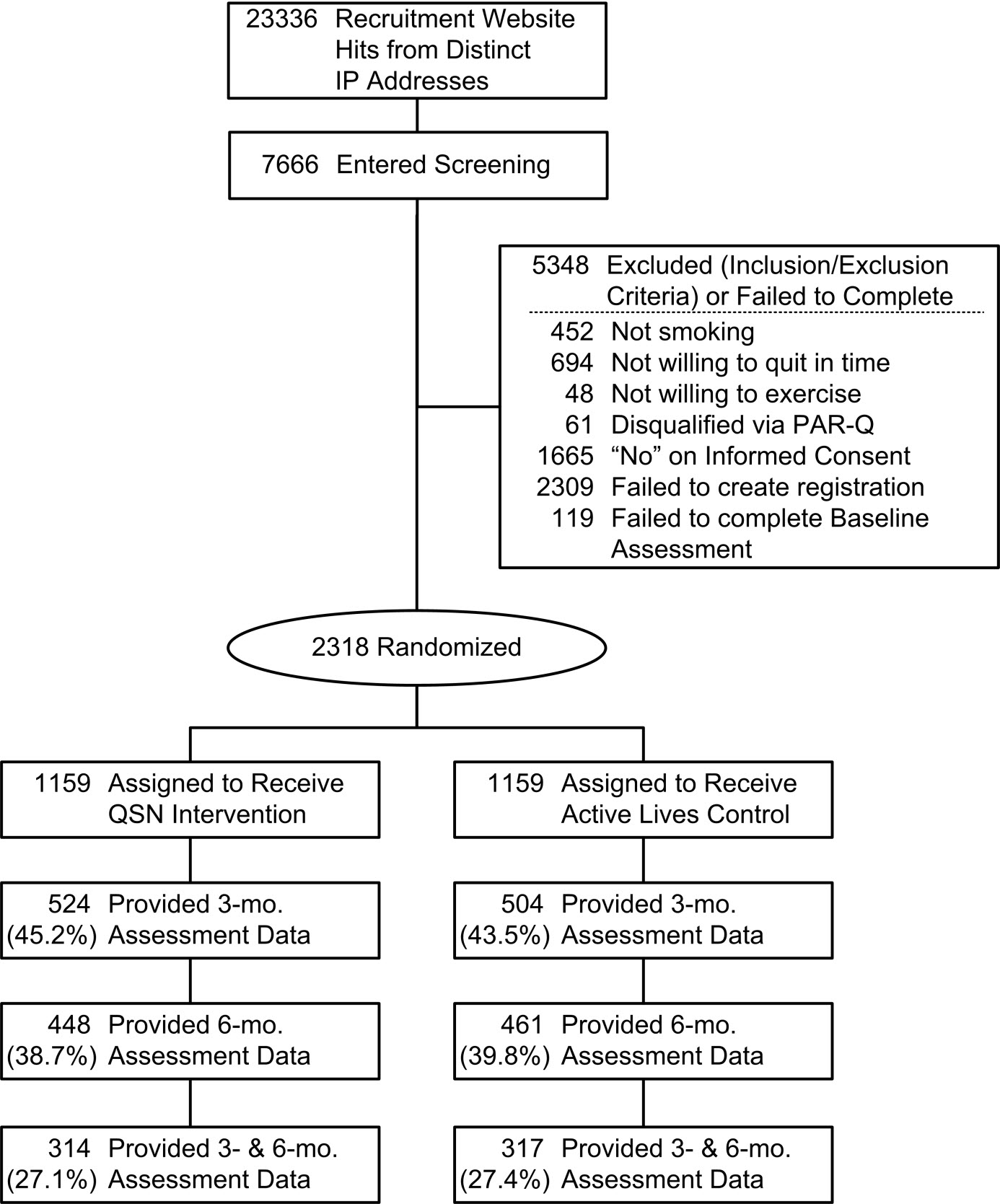 Jmir use of non assigned smoking cessation programs among consort diagram for ship rct pooptronica Images