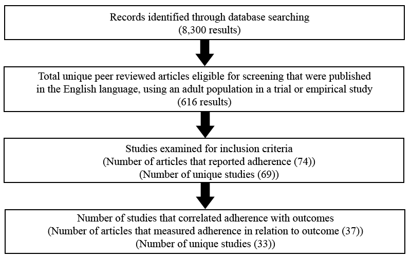 systematic literature review methods section How to write an introduction and methods of a systematic review of literature  article (pdf available)  for writing the methods section of the systematic  review.