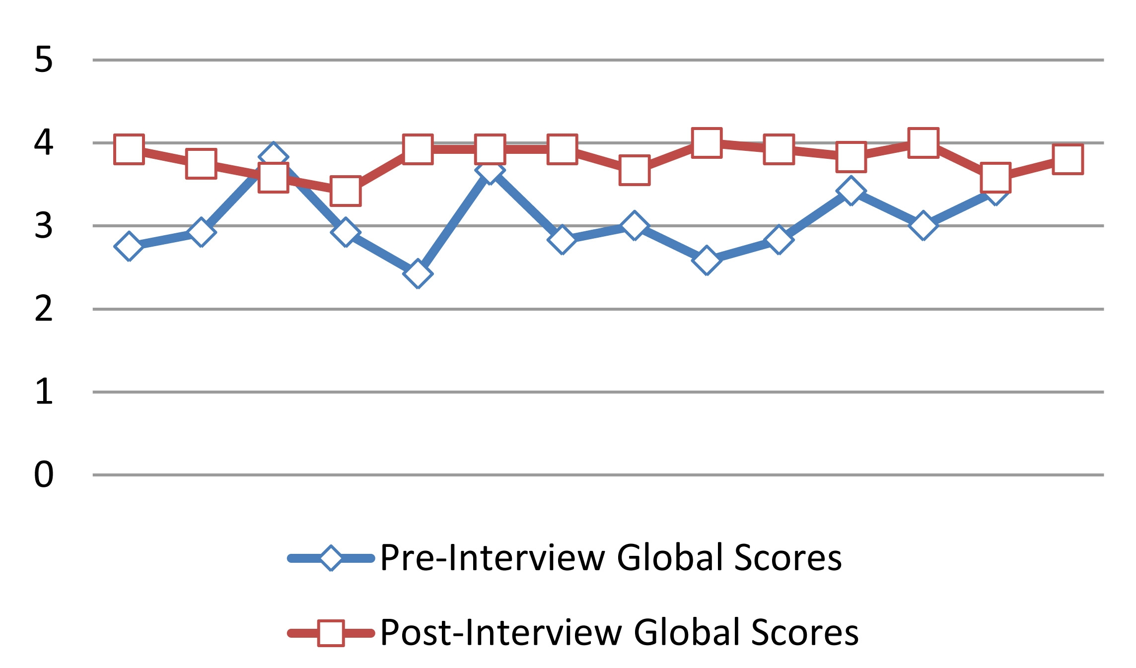 a pilot study of motivational interviewing training in a change in global motivational interviewing scores after training