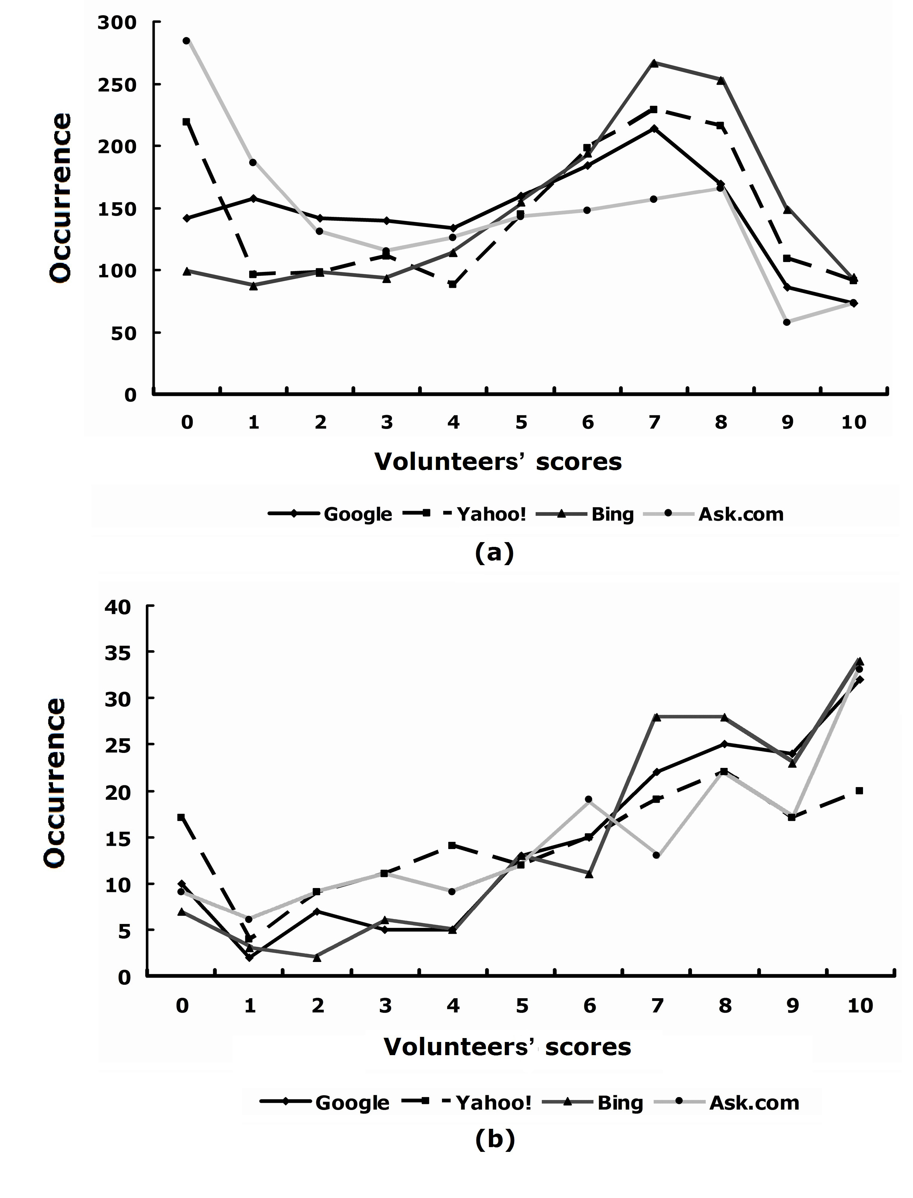 Distribution Of Websites With Different Scores In Each Search Group (all  Eight Volunteers' Scores Cite A Website Apa Multiple Authors Solution For  How