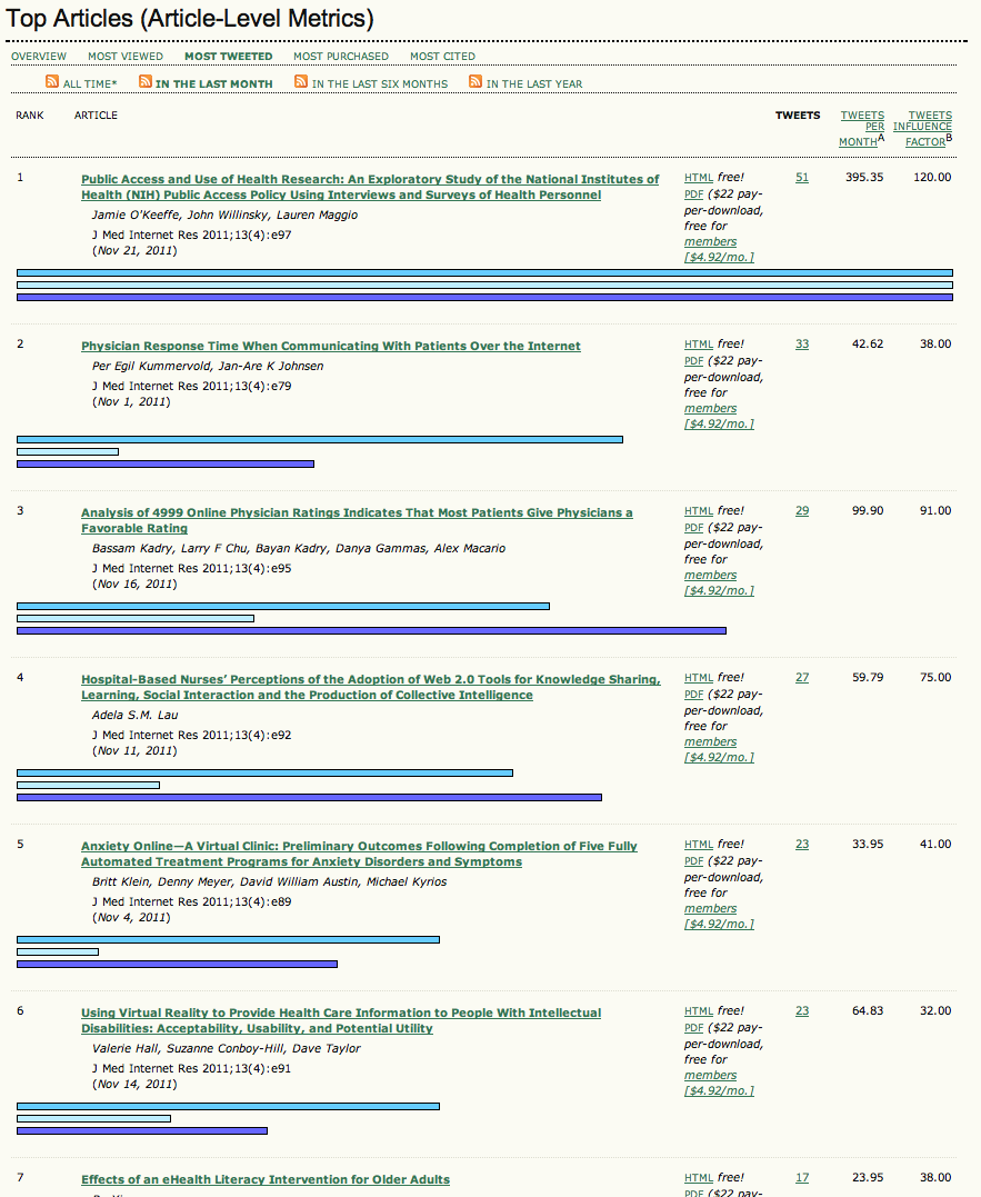 Jmir can tweets predict citations metrics of social impact based top articles ranking on the journal of medical internet research jmir sorted by most tweeted articles in november 2011 ccuart Images