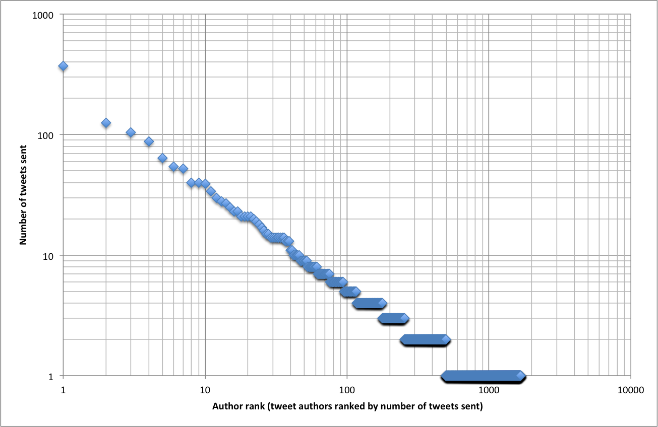 1 titles 2 each twitter account is ranked by the number of tweetations sent and plotted by rank on