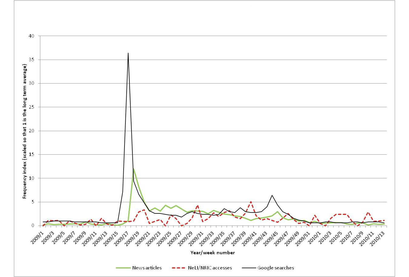 major infection events over 5 years how is media coverage the public and professional interest and media coverage for influenza focusing on the period of the 2009 10 swine flu pandemic