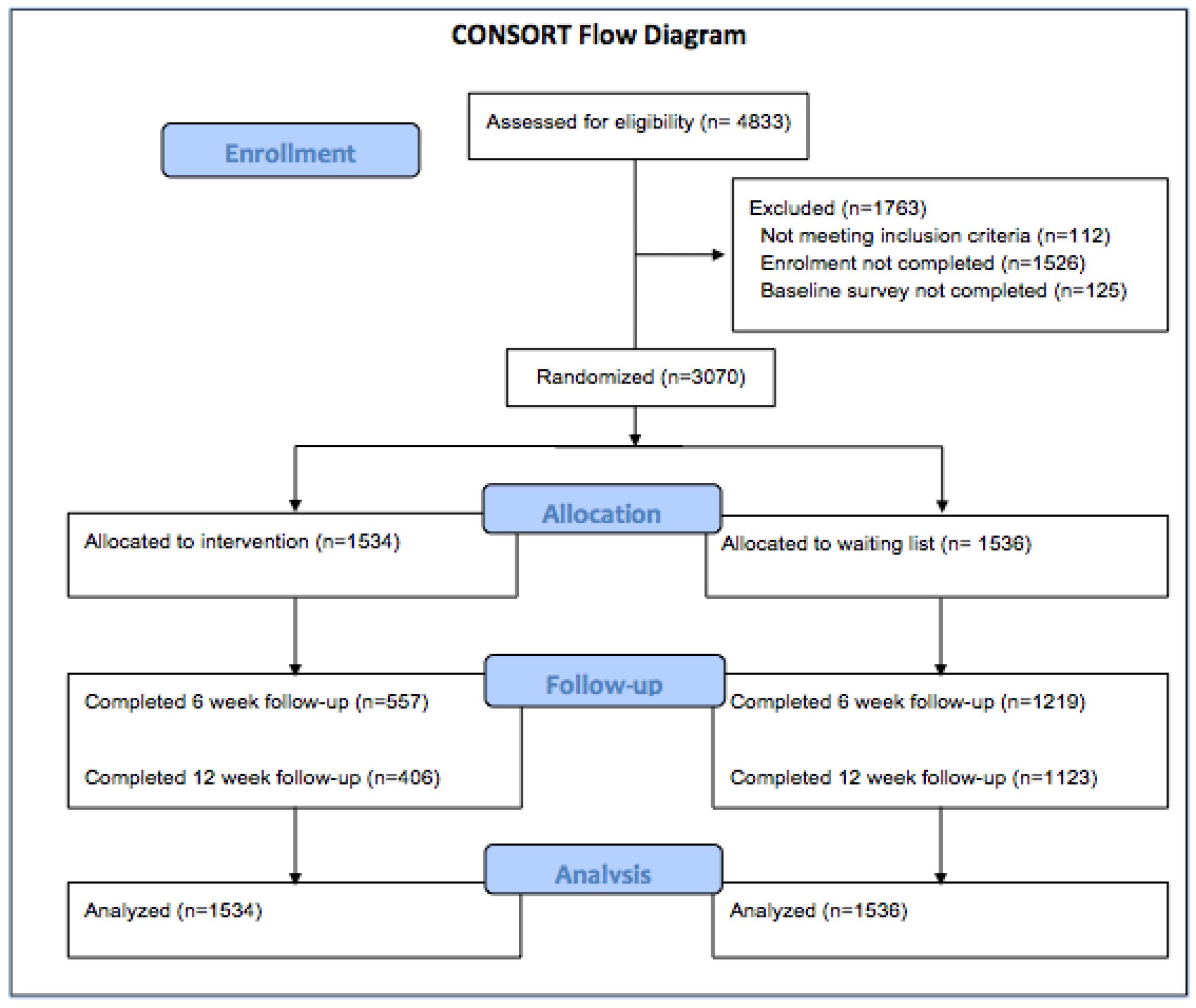 Jmir effectiveness of a web based cognitive behavioral tool to consort flow diagram geenschuldenfo Images